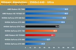 Test GeForce GTX 780 1