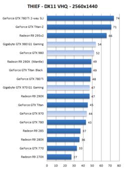 Test GeForce GTX 970 980 1