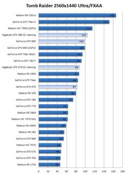 Test GeForce GTX 970 980 2