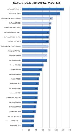 Test GeForce GTX 970 980 3