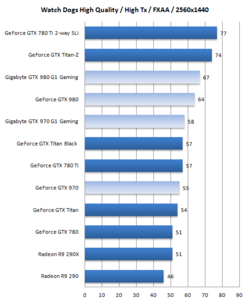 Test GeForce GTX 970 980 4