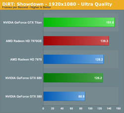 Test GeForce GTX Titan 1