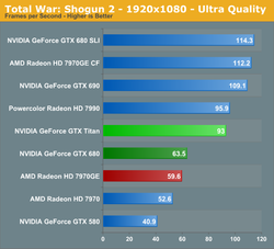 Test GeForce GTX Titan 2