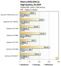 Test Radeon HD 7790 1