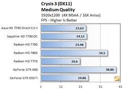 Test Radeon HD 7790 4