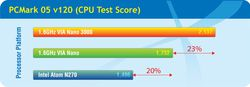 Test VIA Nano 3000 vs Intel Atom 1