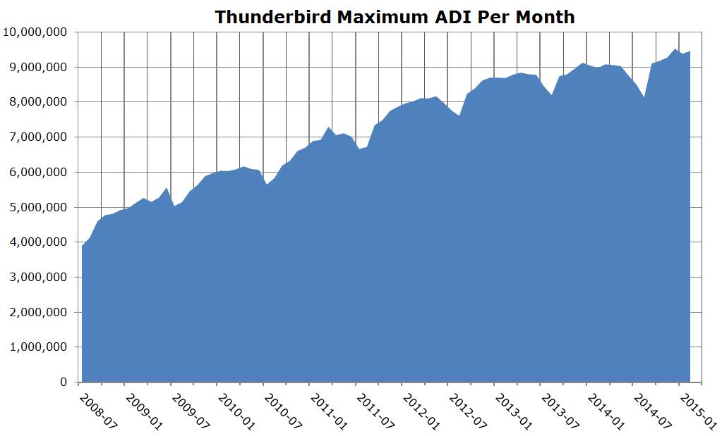 Thunderbird_ADI_2018-2015