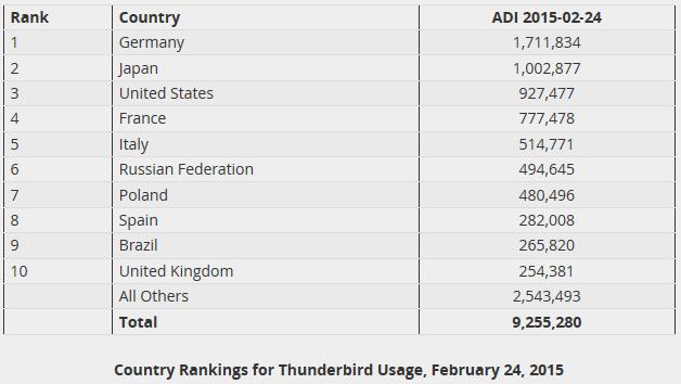 Thunderbird-ADI-pays