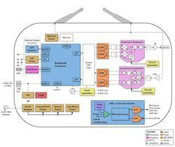 TI femtocell diagramme