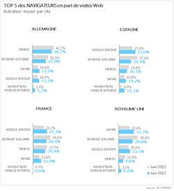 top-5-navigateurs-web-juillet-2013