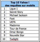 Top10 Yahoo