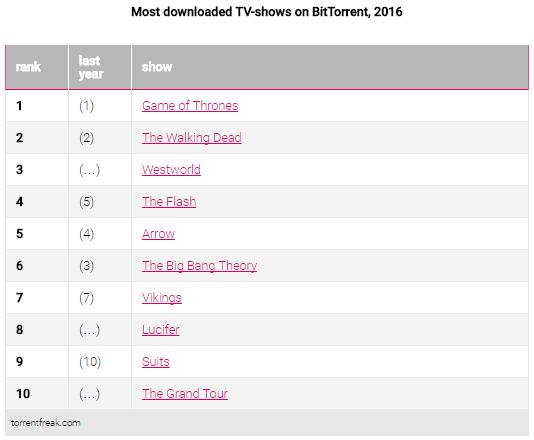 TorrentFreak-series-TV-piratage-2016