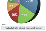 trafic-internet-mobile