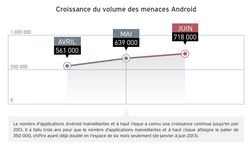 Trend-Micro-rapport-securité-t2-android-1