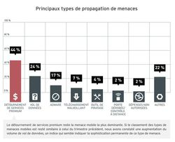 Trend-Micro-rapport-securité-t2-android-2
