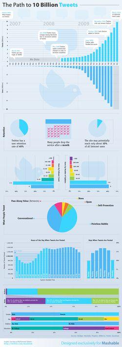 tweeter-statistiques