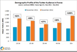 Twitter-France-comscore