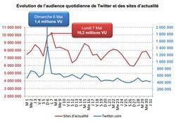 Twitter-mediametrie-presidentielle