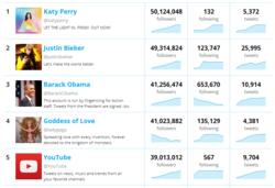 Twitter-Top-5-nombre-abonnes