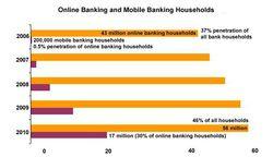 Us online banking celent