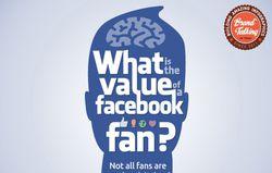 Valeur Facebook