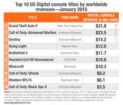 Ventes numeriques jeux video - janvier 2015