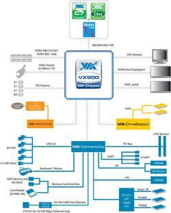 VIA VX900 schéma