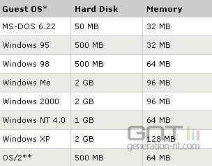 Virtual pc espace disque memoire vive necessaires