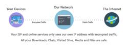 VPN DaCloud