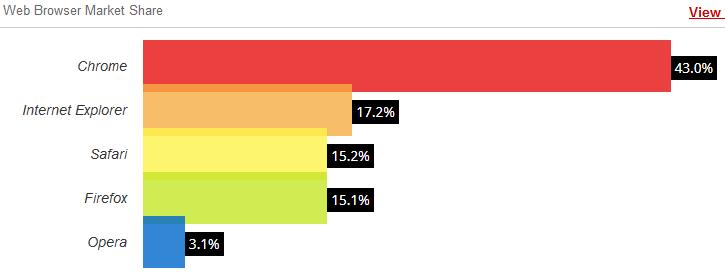 W3Counter-navigateurs-jan-2015