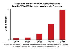 WiMAX previsions ventes Infonetics