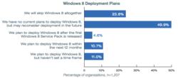 windows-8-deploiement-entreprises-etude-1