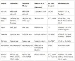 Windows-Live-abandon