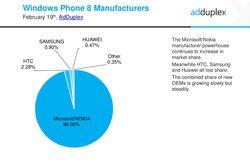 Windows Phone constructeurs