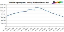 Windows-Server-2003-Netcraft