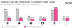 Windows-Store-prix-moyen