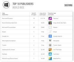 Windows-Store-Top-10-editeurs