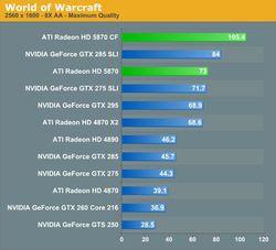 World of Warcraft bench AMD Radeon HD5850