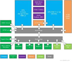 Xbox 720 - composants