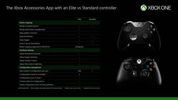 Xbox One assignation manette