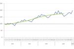 XiTI Monitor - Evolution audience Web (2002 - 2007)