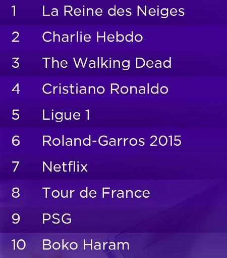 Yahoo-top-recherches-2015