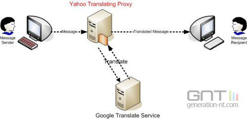 Yahoo translating proxy
