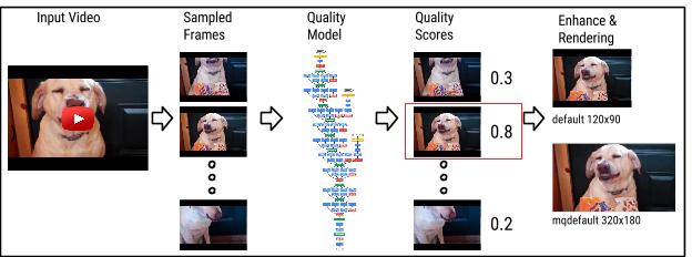YouTube-Thumbnail-Deep-Neural-Network-1