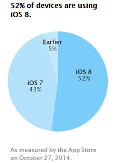 Apple-adoption-iOS8