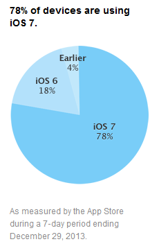 iOS-Apple-taux-adoption-version
