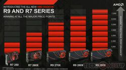 Radeon performances