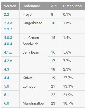 Android fragmentation septembre 2016