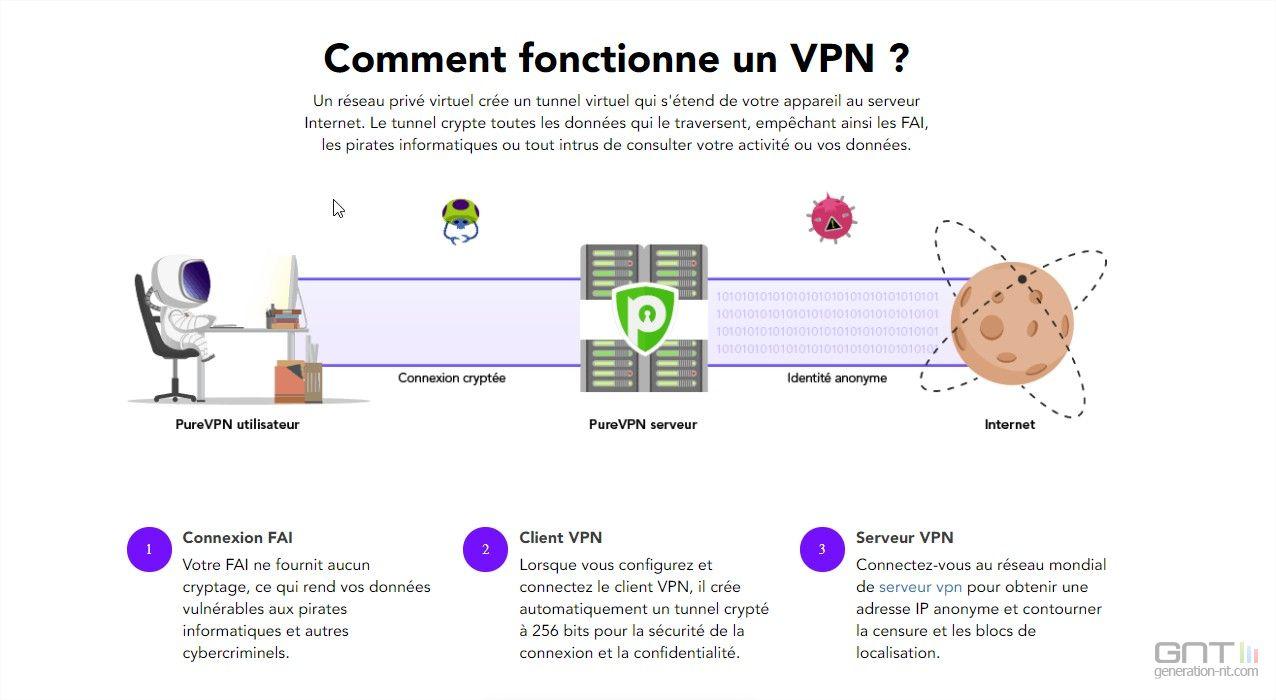 best deals on sale retailer clearance prices Qu'est-ce qu'un VPN et comment le configurer ?