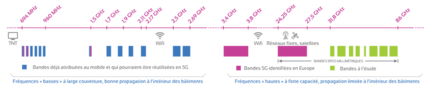 anfr-5G-bandes-frequences